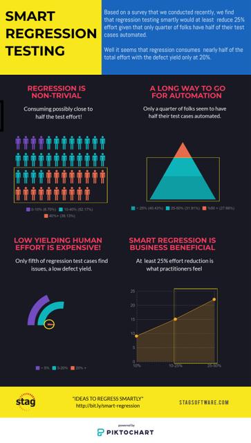 RT Infographic