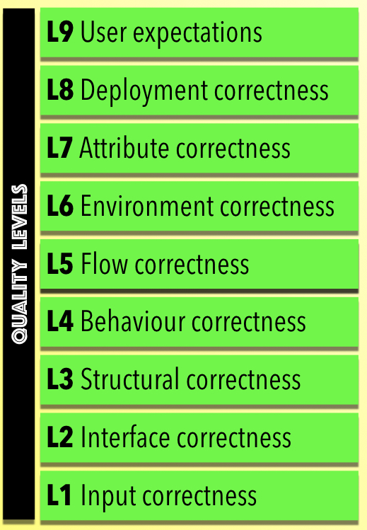 HBT Quality Levels