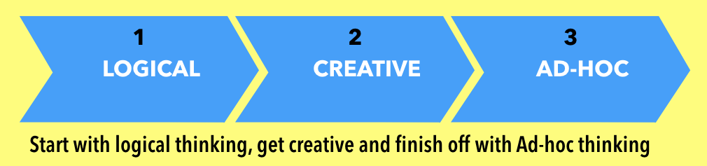 """Picture stating """"Smart with logical thinking, get creative and finish off with ad-hoc thinking."""