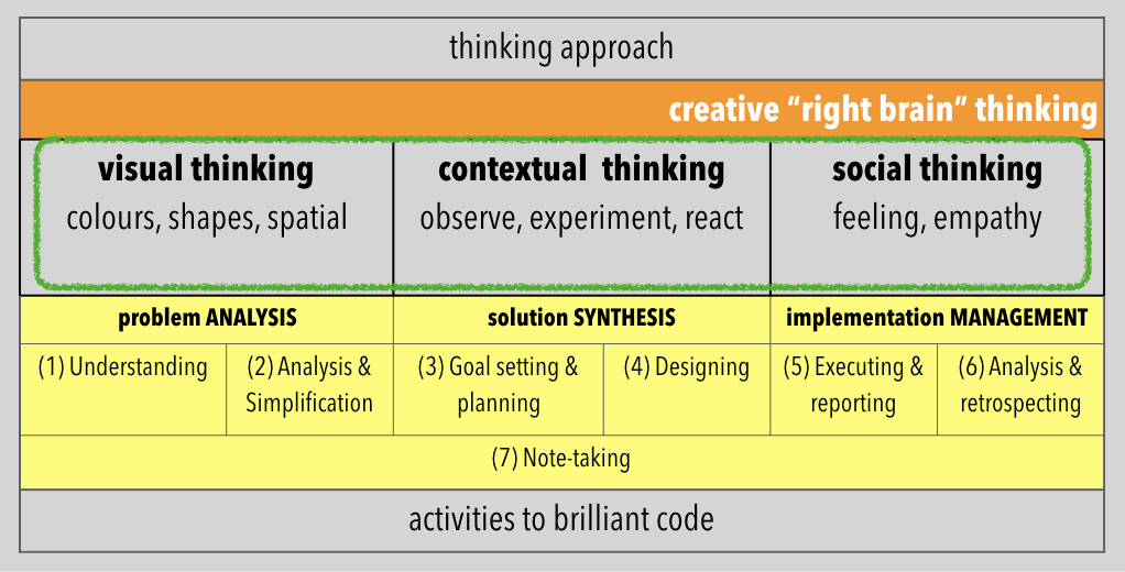 Picture of right brained thinking